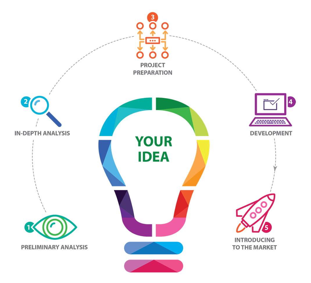 your idea edge one innovations